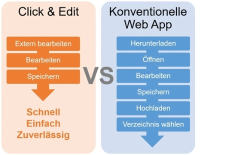 Click & Edit vs konventioneller Web App